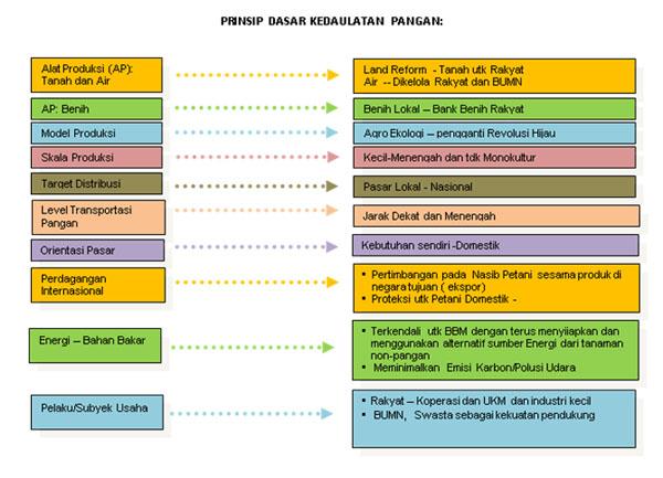 prinsip_dasar_kedaulatan_pangan