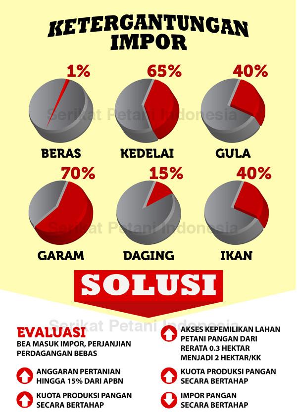 infographic_ketergantungan_impor_SPI