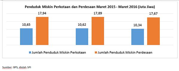 Profil kemiskinan di indonesia 2016 dalam angka berkurang namun di penduduk miskin 2016 ccuart Gallery