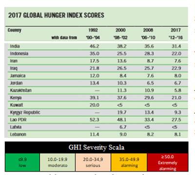 indeks kelaparan